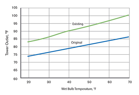 Figure 1. A cooling tower specialist should compare the current tower performance to its original design performance.