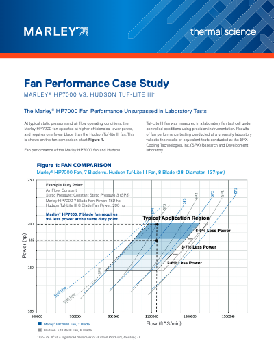 Fan Performance Case Study