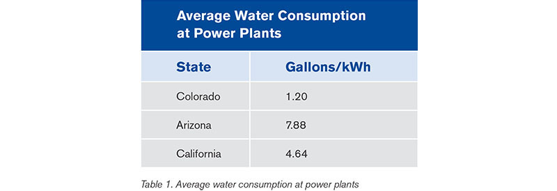 Average Water Consumption At Power Plants