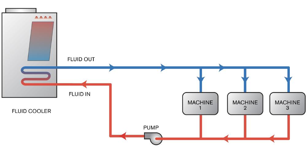 Fluid Cooler Heat Exchange