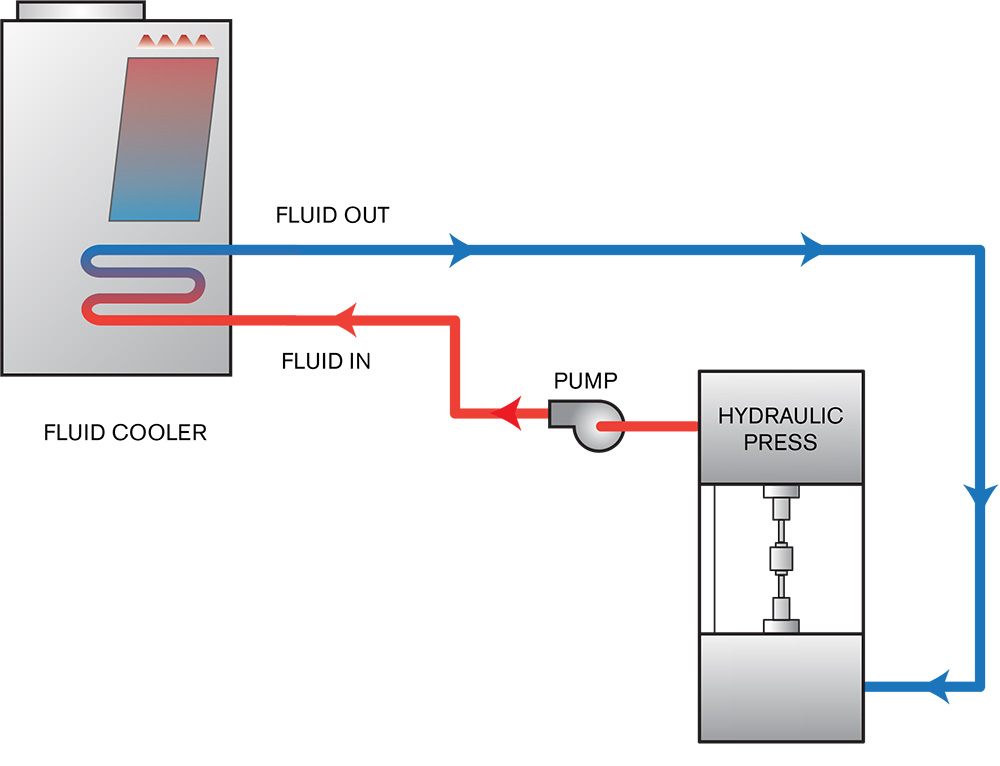 Fluid cooler for hydraulic